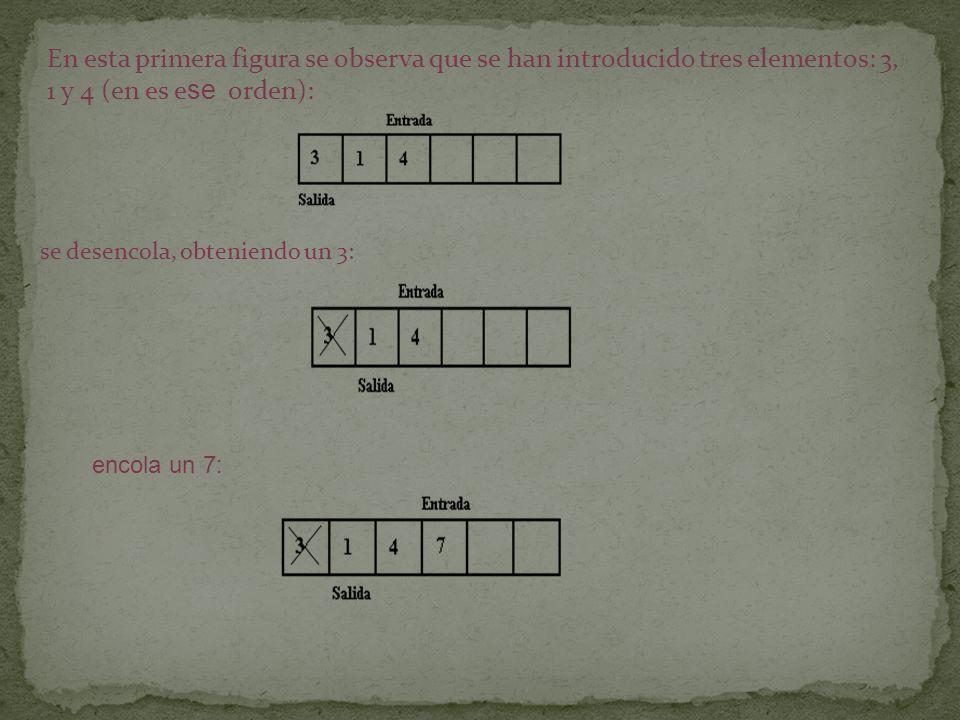 En esta primera figura se observa que se han introducido tres elementos: 3, 1 y 4 (en es e se orden): se desencola, obteniendo un 3: encola un 7: