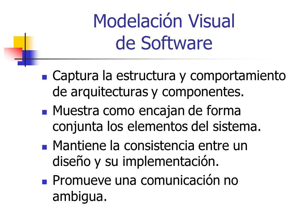 Modelación Visual de Software Captura la estructura y comportamiento de arquitecturas y componentes.