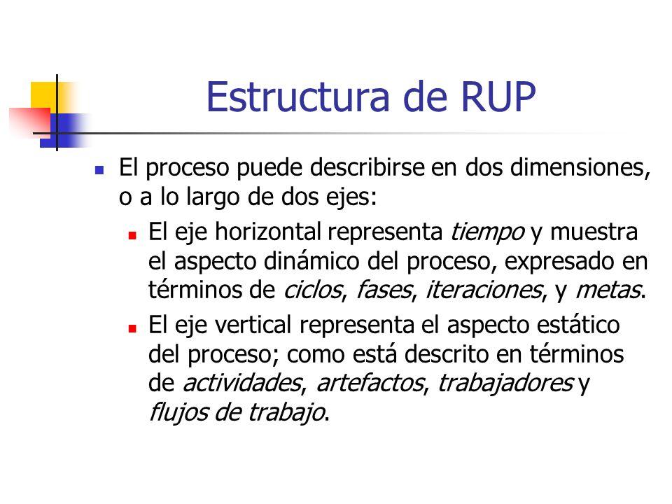 Estructura de RUP El proceso puede describirse en dos dimensiones, o a lo largo de dos ejes: El eje horizontal representa tiempo y muestra el aspecto dinámico del proceso, expresado en términos de ciclos, fases, iteraciones, y metas.
