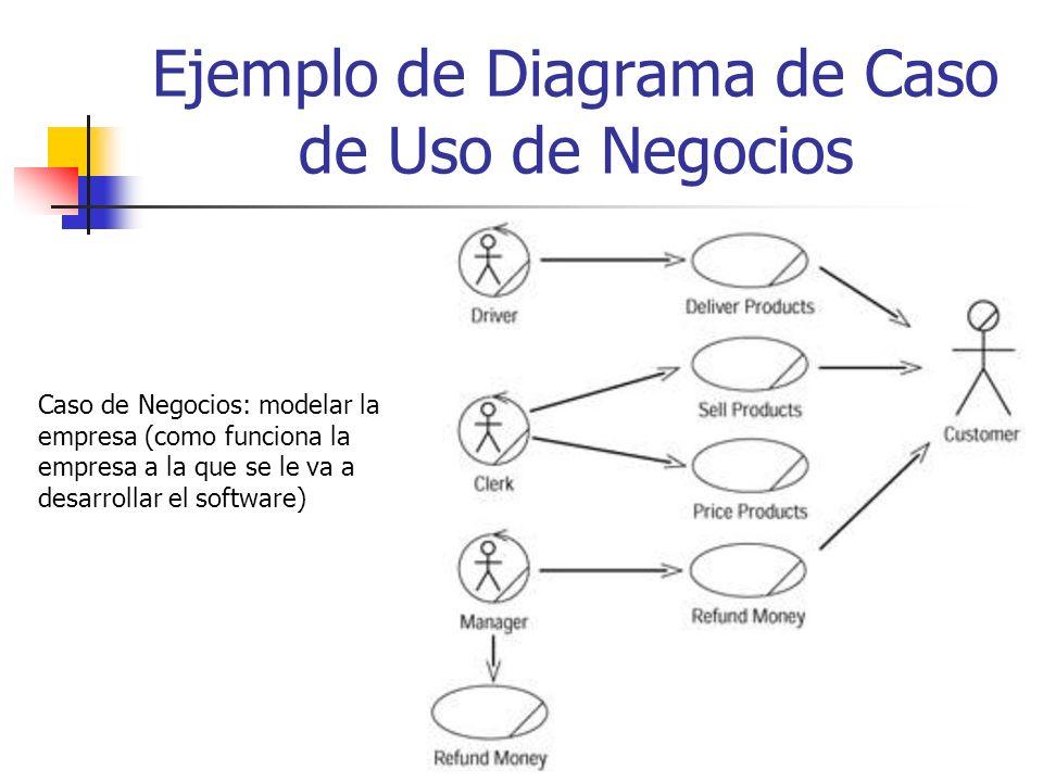 Ejemplo de Diagrama de Caso de Uso de Negocios Caso de Negocios: modelar la empresa (como funciona la empresa a la que se le va a desarrollar el software)