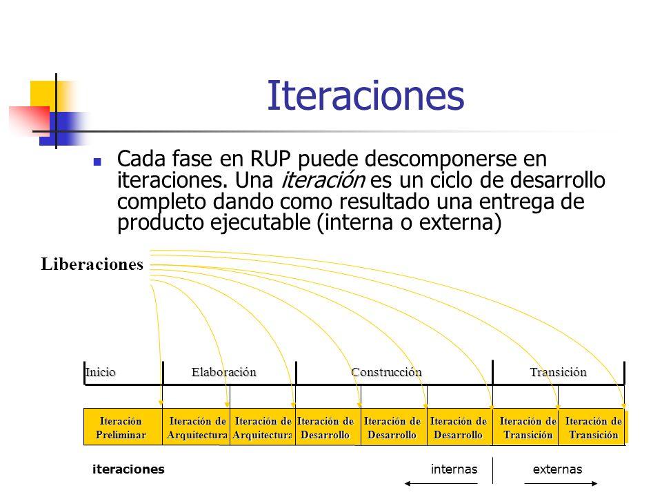 Iteraciones Cada fase en RUP puede descomponerse en iteraciones.