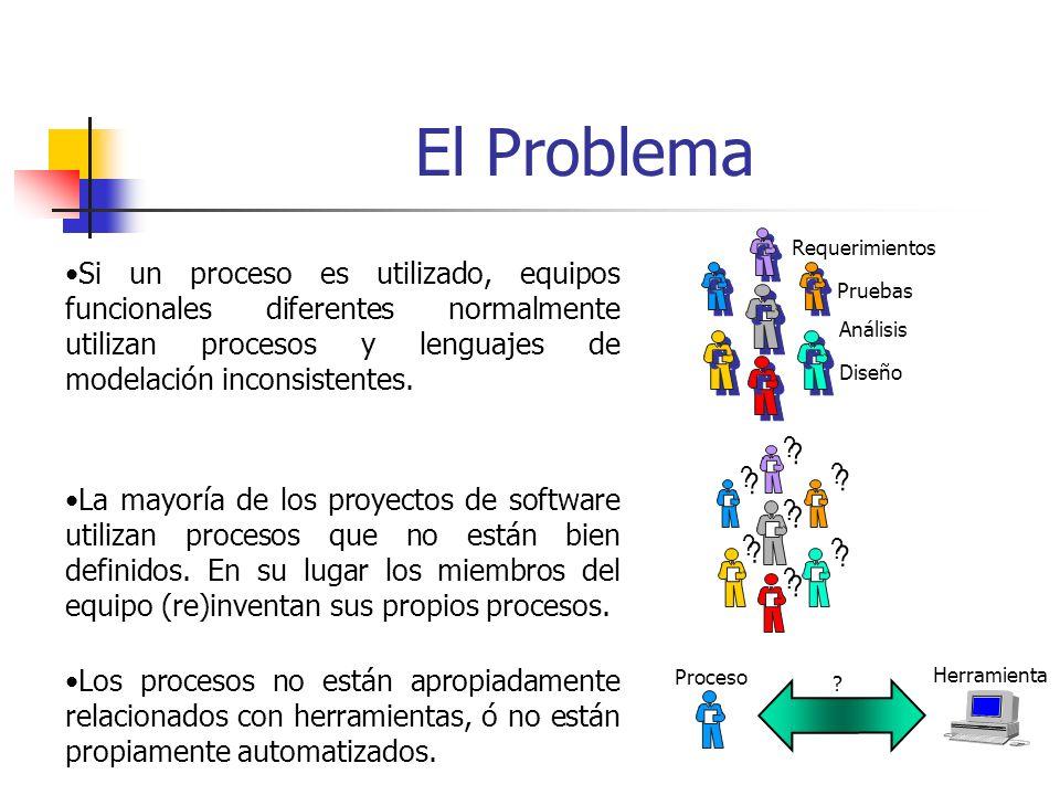 Noción de Proceso Rol que puede ser desempeñado por un individuo o conjunto de individuos en la organización de desarrollo Trabajador/Quién.
