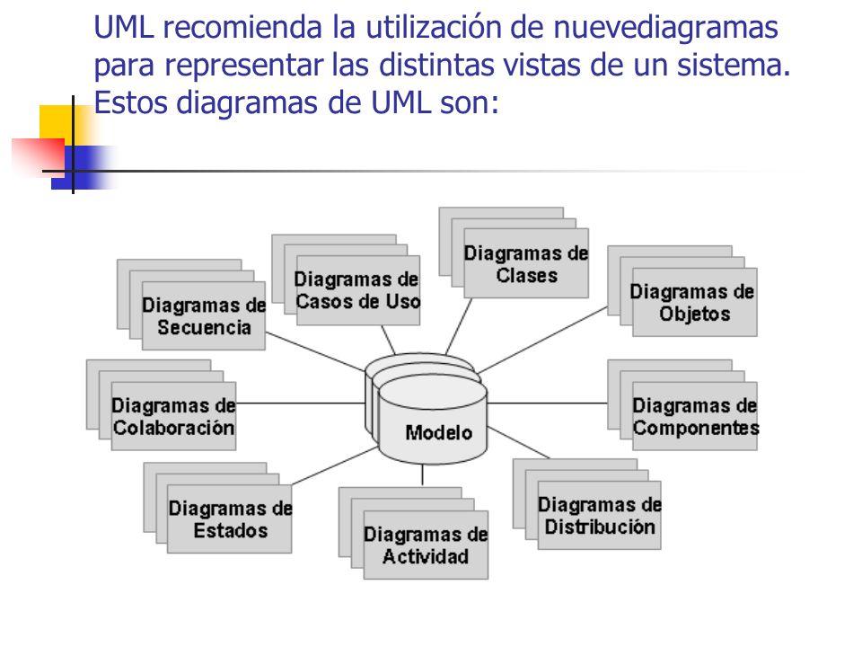 UML recomienda la utilización de nuevediagramas para representar las distintas vistas de un sistema.