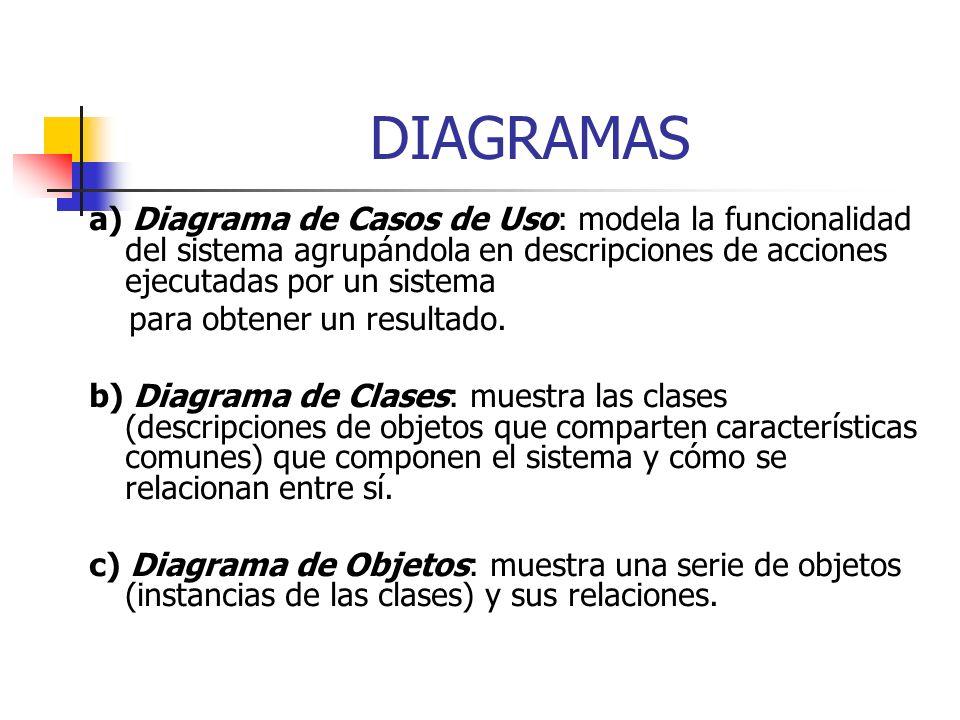 DIAGRAMAS a) Diagrama de Casos de Uso: modela la funcionalidad del sistema agrupándola en descripciones de acciones ejecutadas por un sistema para obtener un resultado.