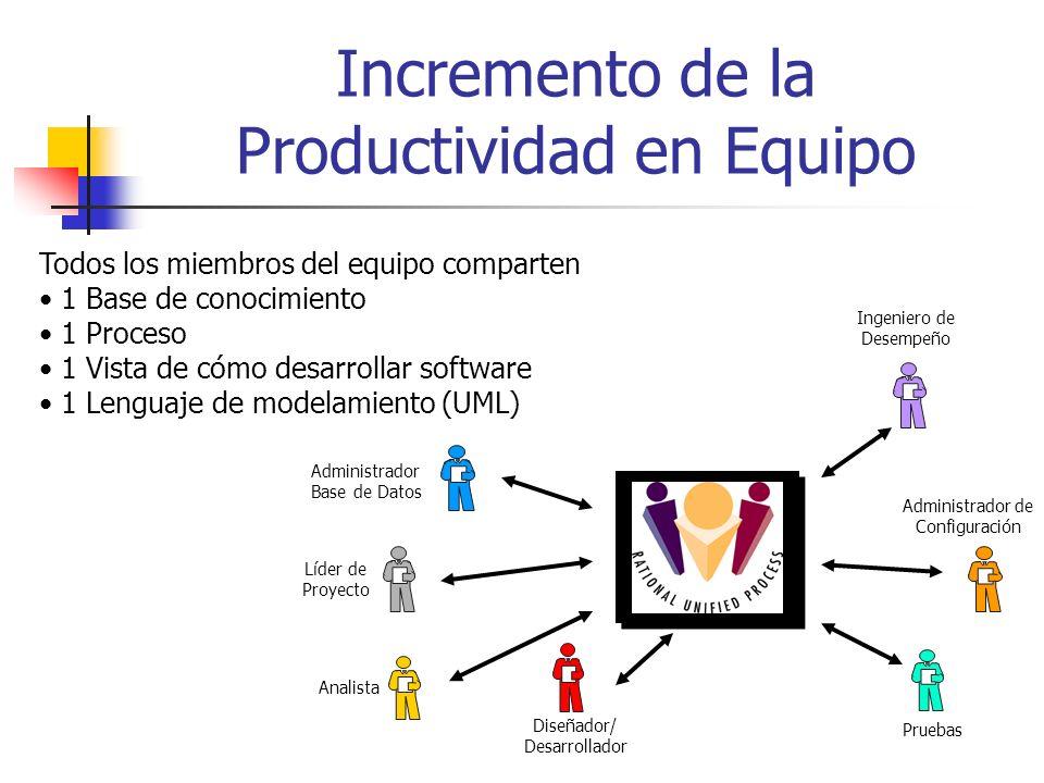 Incremento de la Productividad en Equipo Todos los miembros del equipo comparten 1 Base de conocimiento 1 Proceso 1 Vista de cómo desarrollar software 1 Lenguaje de modelamiento (UML) Administrador Base de Datos Líder de Proyecto Analista Diseñador/ Desarrollador Ingeniero de Desempeño Pruebas Administrador de Configuración