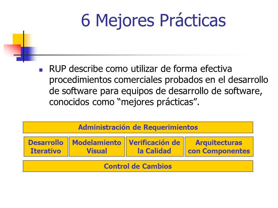 Fases en RUP Inicio – Define el alcance del proyecto Elaboración – Plan del proyecto, especificación de características, arquitectura base Construcción – Construir el producto Transición – Transición del producto a la comunidad del usuario InicioElaboraciónConstrucciónTransición Tiempo Metas Principales