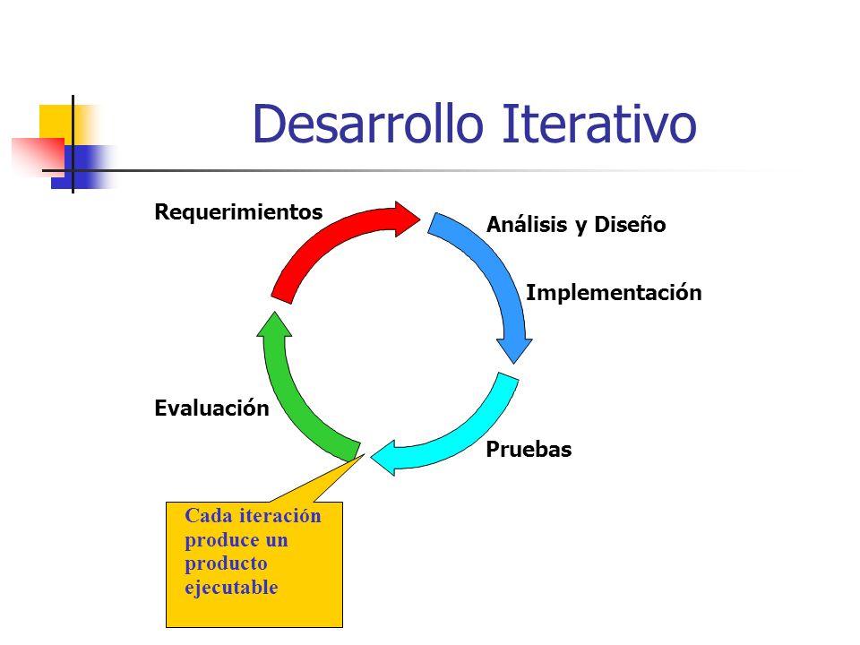 Descripción de los diagramas en UML Un proceso de desarrollo de software debe ofrecer un conjunto de modelos que permitan expresar el producto desde cada una de las perspectivas de interés.