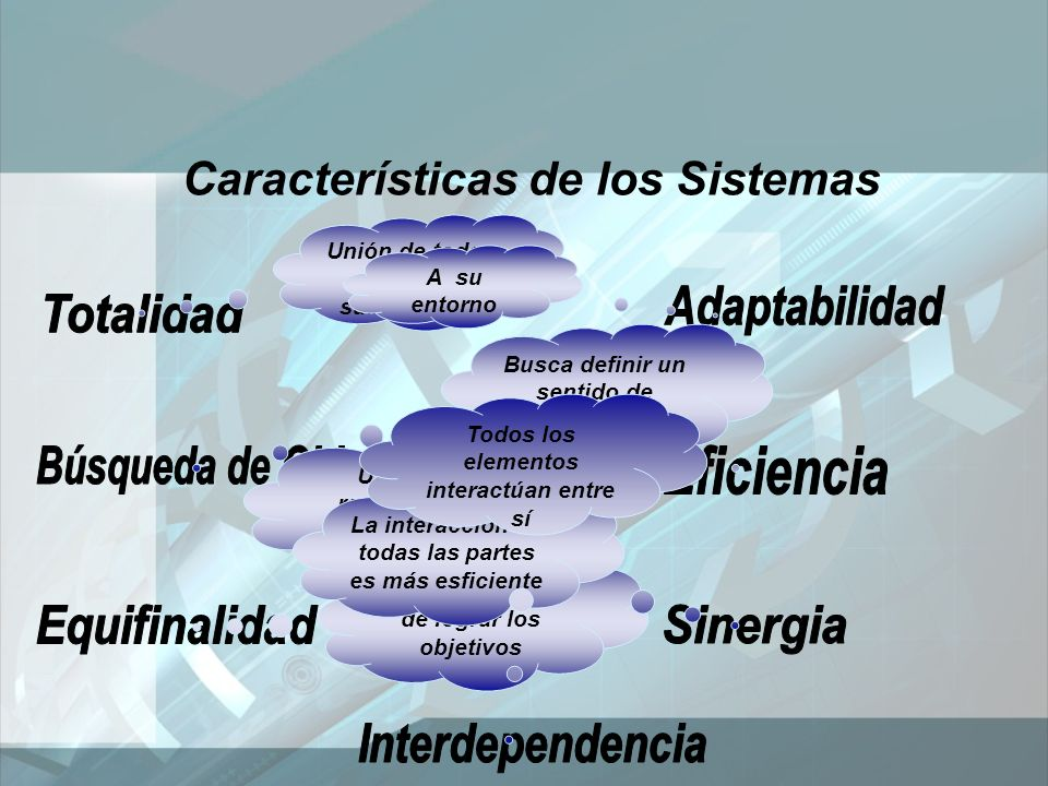 Características de los Sistemas Unión de todos los subsistemas Busca definir un sentido de unidad y propósito Distintas formas de lograr los objetivos A su entorno Uso de los recursos en la mejor forma posible La interacción de todas las partes es más esficiente Todos los elementos interactúan entre sí