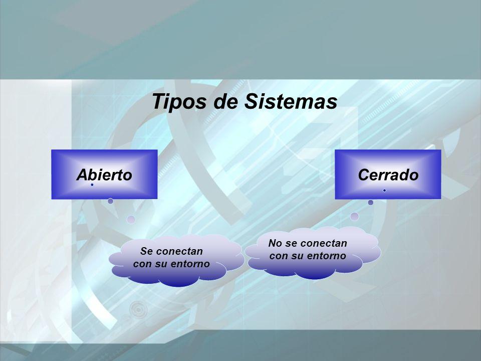 Tipos de Sistemas AbiertoCerrado Se conectan con su entorno No se conectan con su entorno