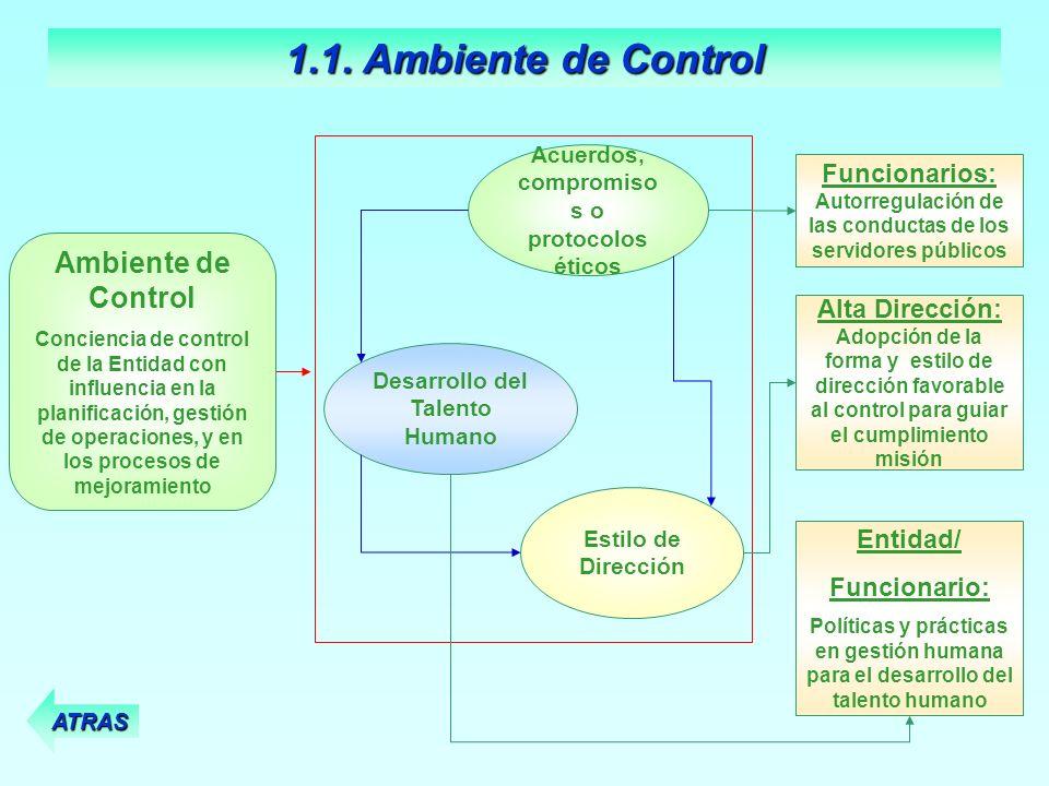 Funcionarios: Autorregulación de las conductas de los servidores públicos Desarrollo del Talento Humano Acuerdos, compromiso s o protocolos éticos Est