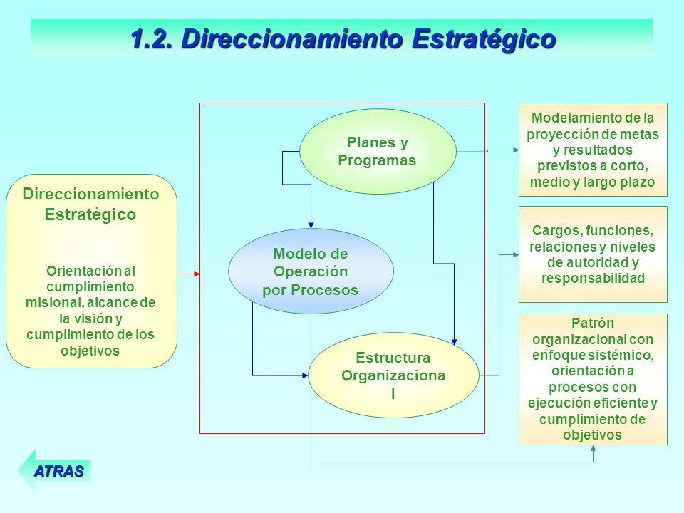 Modelamiento de la proyección de metas y resultados previstos a corto, medio y largo plazo Modelo de Operación por Procesos Planes y Programas Estruct