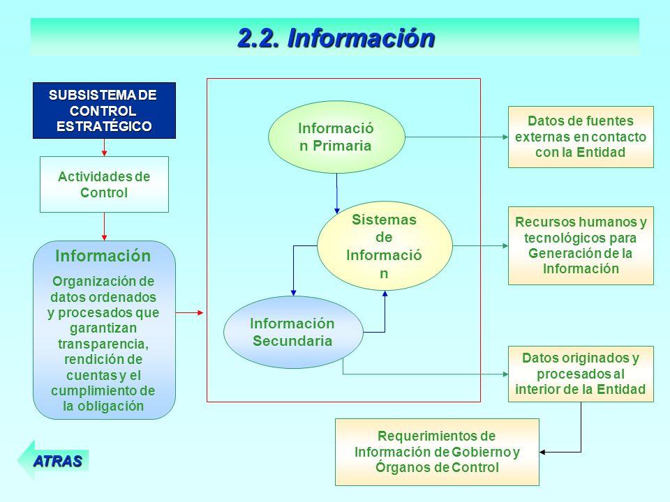 Datos de fuentes externas en contacto con la Entidad Informació n Primaria Sistemas de Informació n Recursos humanos y tecnológicos para Generación de