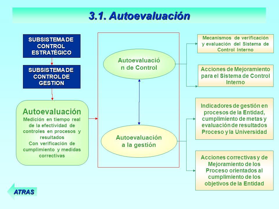 Mecanismos de verificación y evaluación del Sistema de Control Interno Autoevaluació n de Control Autoevaluación a la gestión Acciones de Mejoramiento