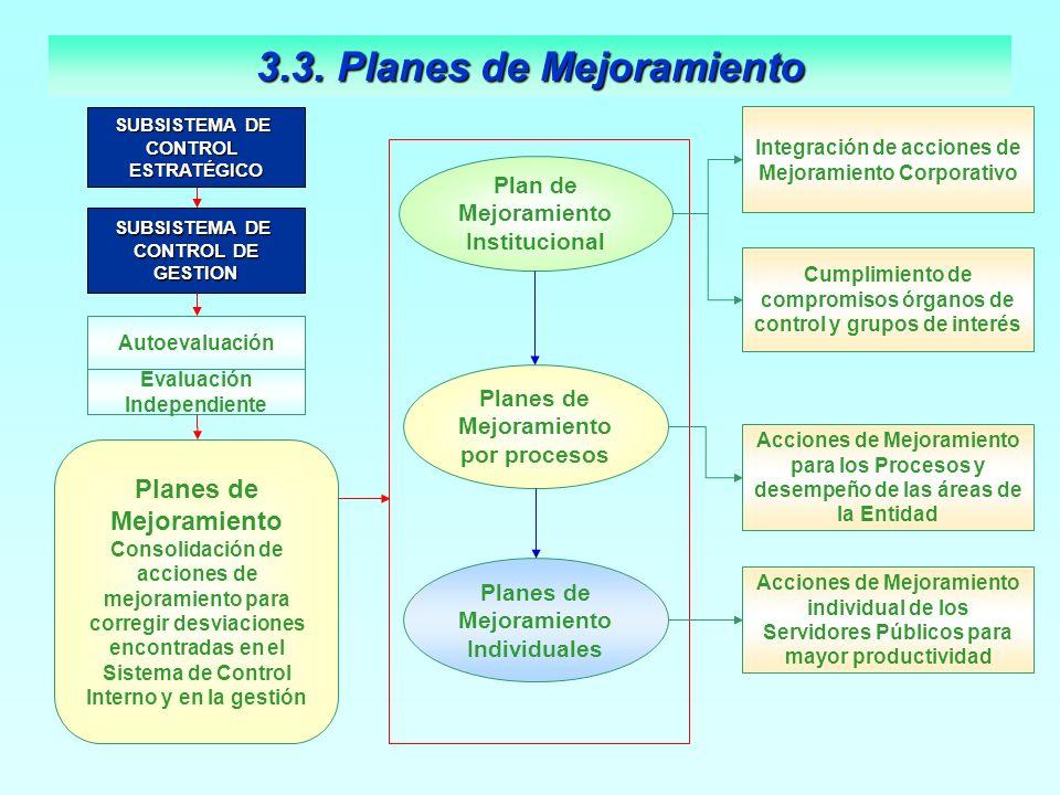 Integración de acciones de Mejoramiento Corporativo Plan de Mejoramiento Institucional Planes de Mejoramiento por procesos Cumplimiento de compromisos