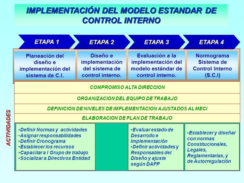 ETAPA 1 ETAPA 1ACTIVIDADES Planeación del diseño e implementación del sistema de C.I. Diseño e implementación del sistema de control interno. Normogra