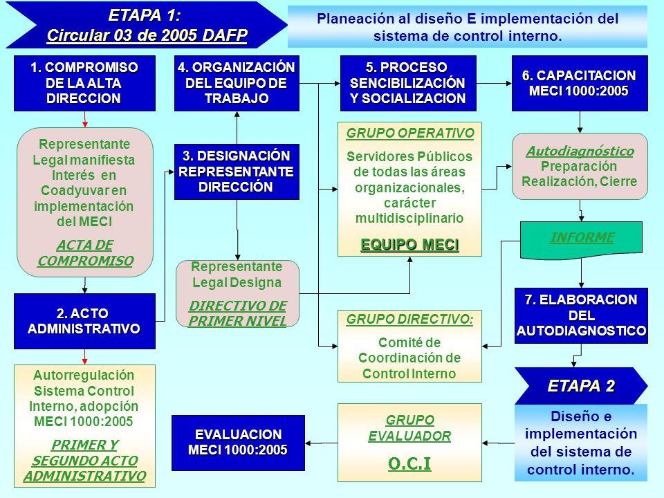 GRUPO DIRECTIVO: Comité de Coordinación de Control Interno GRUPO OPERATIVO Servidores Públicos de todas las áreas organizacionales, carácter multidisc