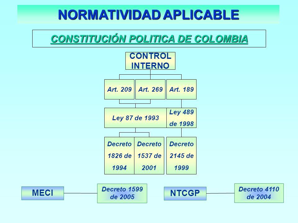 CONSTITUCIÓN POLITICA DE COLOMBIA MECI Decreto 1599 de 2005 NTCGP Decreto 4110 de 2004 CONTROL INTERNO Art. 209Art. 269Art. 189 Ley 87 de 1993 Ley 489
