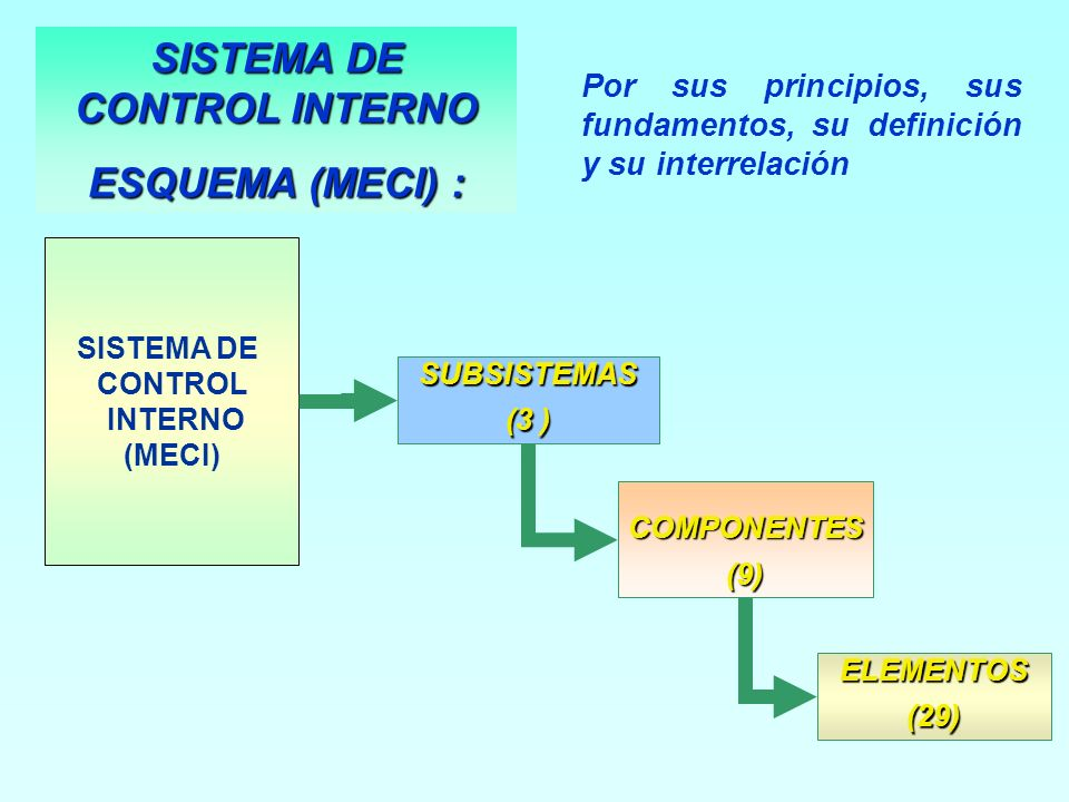 SUBSISTEMAS (3 ) COMPONENTES (9) ELEMENTOS(29) SISTEMA DE CONTROL INTERNO (MECI) Por sus principios, sus fundamentos, su definición y su interrelación