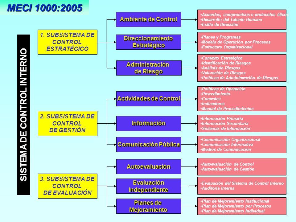 Verificación de la existencia, nivel de desarrollo y grado de efectividad del Sistema de control Interno y la Entidad Evaluación del Sistema de Control Interno Auditoria Interna Acciones de Mejoramiento del Sistema de Control Interno de los Procesos y la Entidad para el cumplimiento de objetivos Acciones de Mejoramiento de la gestión de los Proceso y de la Entidad Examen sistemático, objetivo e independiente de los procesos y resultados de la Entidad para la toma de decisiones y/o para el mejoramiento de la gestión Autoevaluación Evaluación Independiente Garantiza Independencia, neutralidad y objetivividad en la evaluación del Sistema de Control Interno, de gestión y resultados por parte de la Oficina de Control Interno, SUBSISTEMA DE CONTROLESTRATÉGICO CONTROL DE GESTION 3.2.
