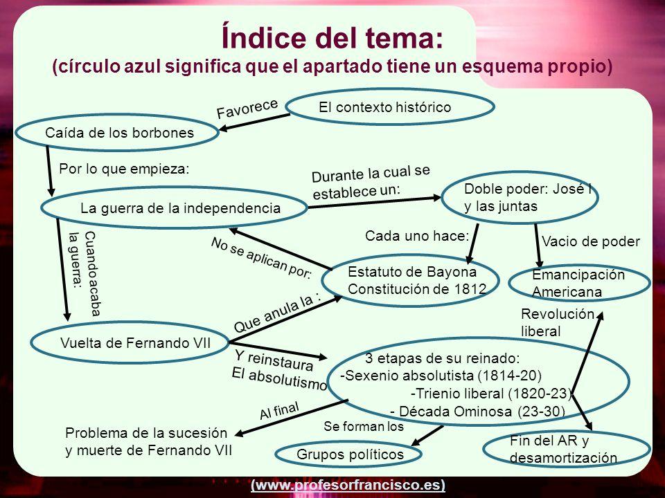 (www.profesorfrancisco.es) Índice del tema: (círculo azul significa que el apartado tiene un esquema propio) Caída de los borbones Favorece El context