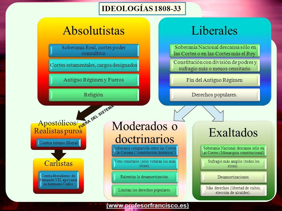 (www.profesorfrancisco.es) Moderados o doctrinarios Soberanía compartida entre las Cortes y la Corona (constitución histórica) Voto censitario (solo v