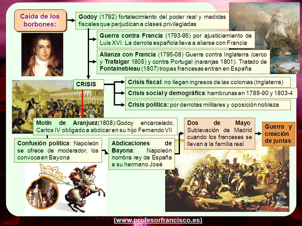 (www.profesorfrancisco.es) Godoy (1792) fortalecimiento del poder real y medidas fiscales que perjudican a clases privilegiadas Guerra contra Francia