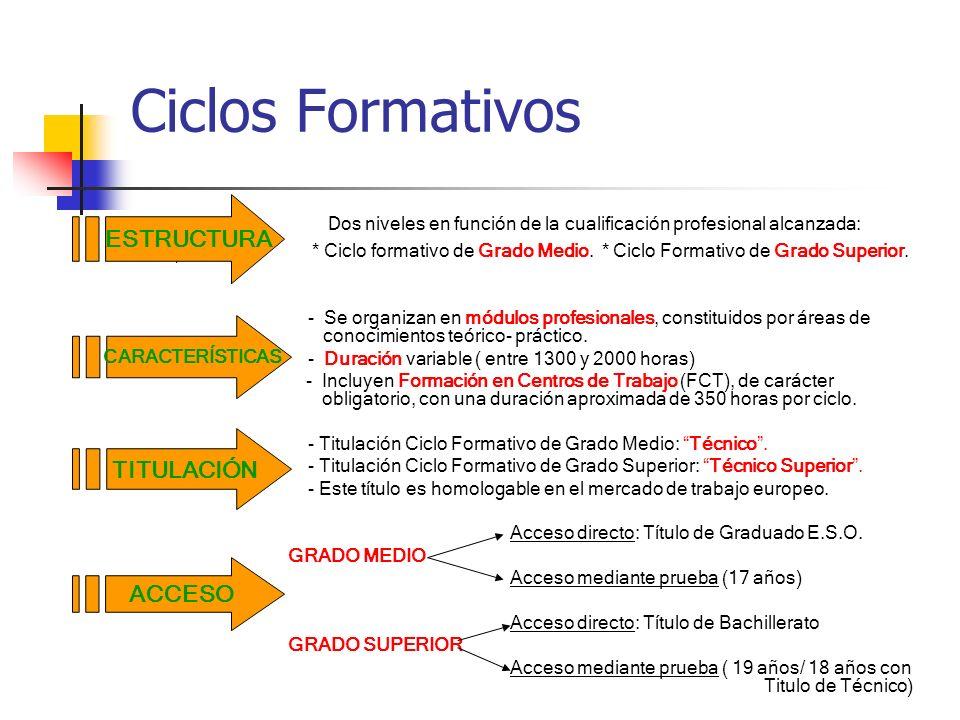 F.P.FAMILIAS PROFESIONALES 1.- Actividades agrarias 2.- Actividades físicas deportivas 3.- Activ.