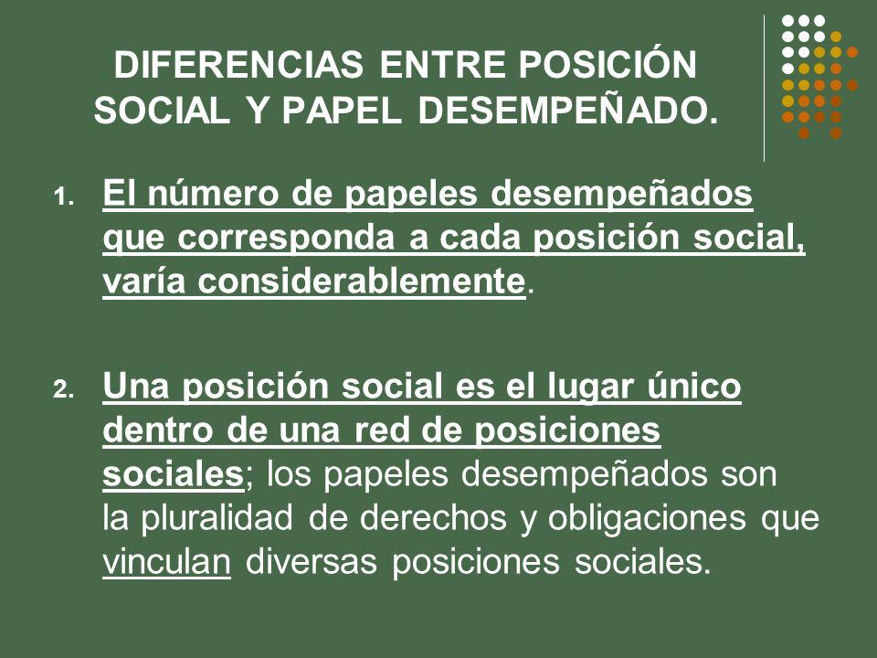 DIFERENCIAS ENTRE POSICIÓN SOCIAL Y PAPEL DESEMPEÑADO. 1. El número de papeles desempeñados que corresponda a cada posición social, varía considerable