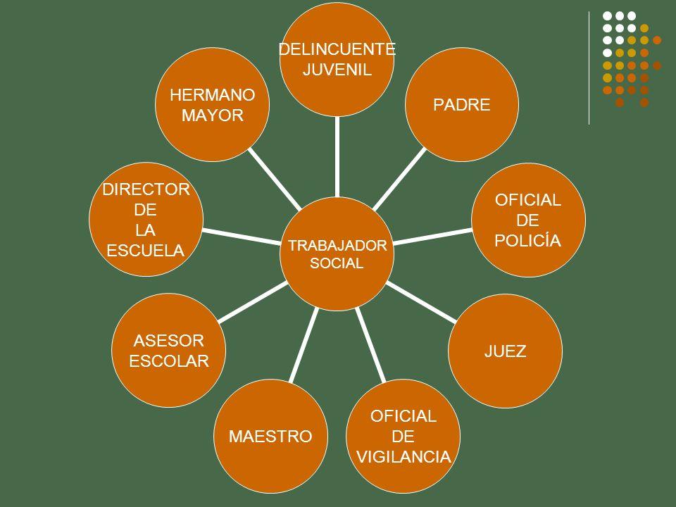 TRABAJADOR SOCIAL DELINCUENTE JUVENIL PADRE OFICIAL DE POLICÍA JUEZ OFICIAL DE VIGILANCIA MAESTRO ASESOR ESCOLAR DIRECTOR DE LA ESCUELA HERMANO MAYOR
