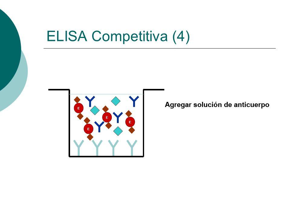 ELISA Competitiva (4)