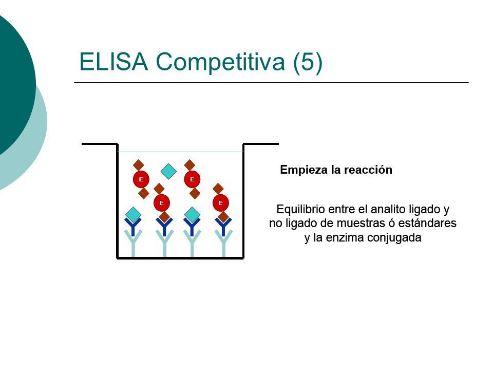 ELISA Competitiva (5)