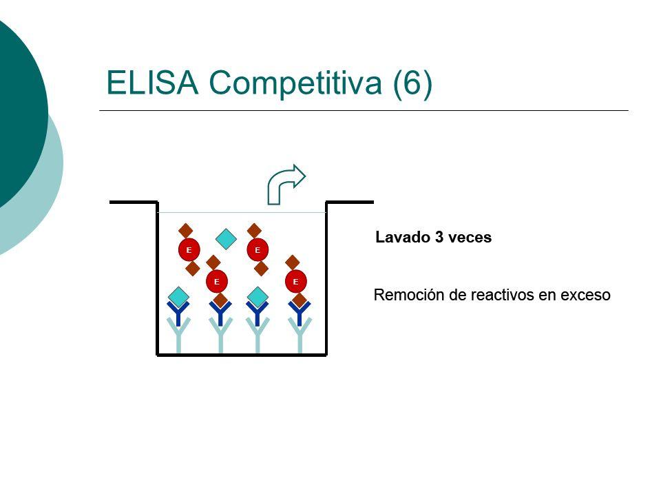 ELISA Competitiva (6)