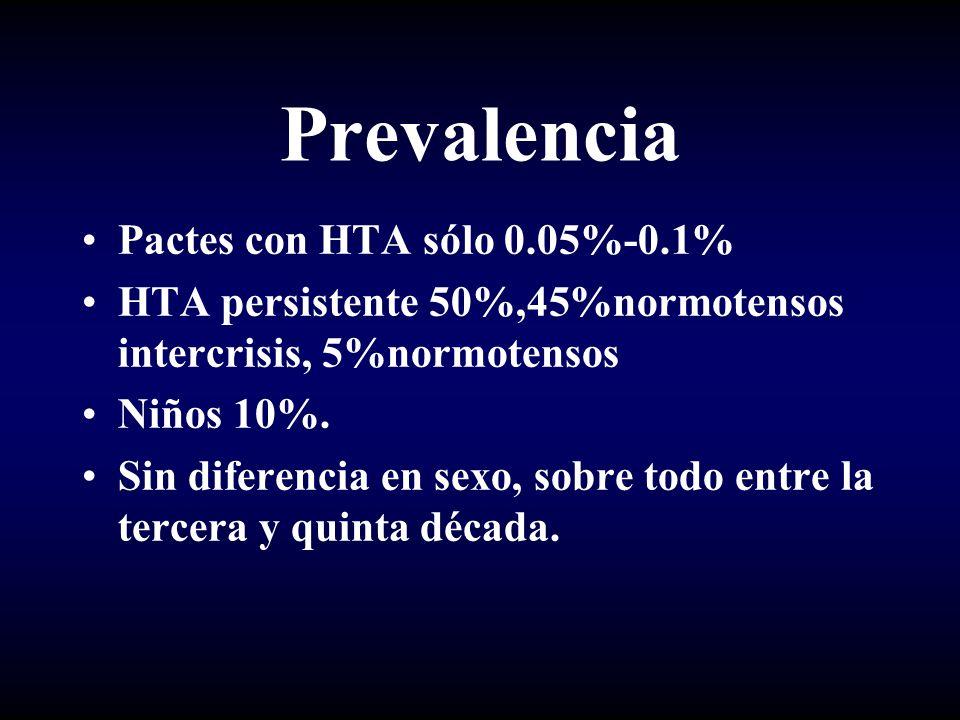 Prevalencia Pactes con HTA sólo 0.05%-0.1% HTA persistente 50%,45%normotensos intercrisis, 5%normotensos Niños 10%. Sin diferencia en sexo, sobre todo