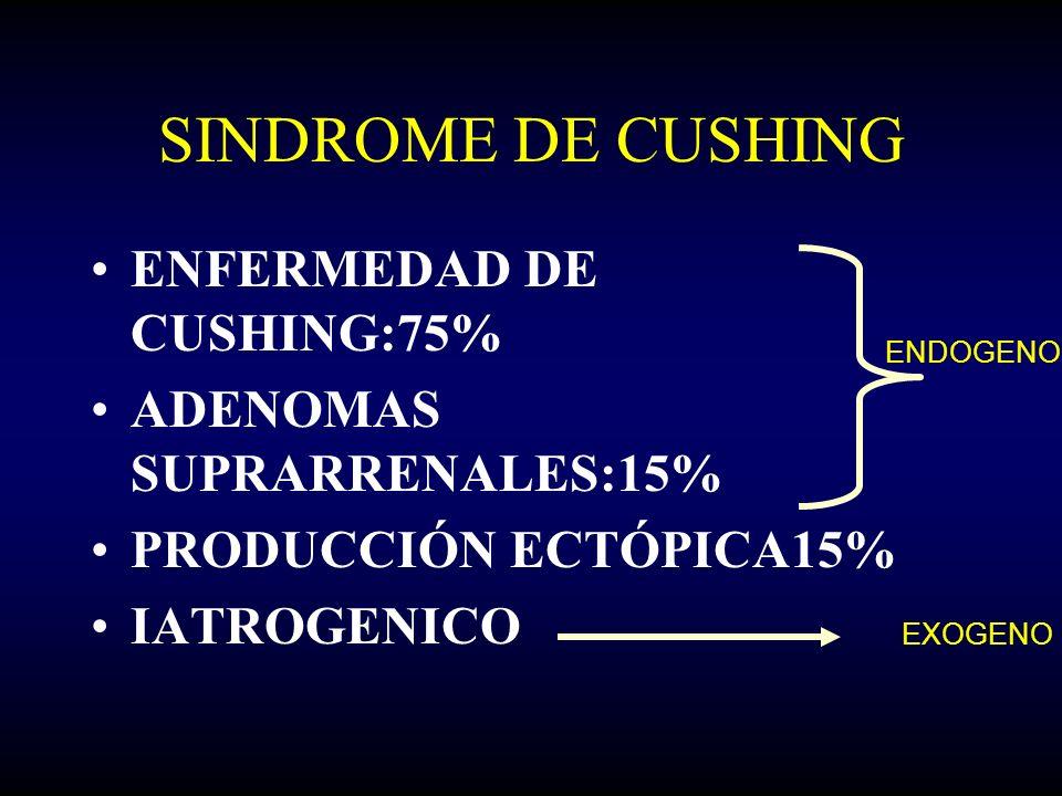 SINDROME DE CUSHING ENFERMEDAD DE CUSHING:75% ADENOMAS SUPRARRENALES:15% PRODUCCIÓN ECTÓPICA15% IATROGENICO ENDOGENO EXOGENO
