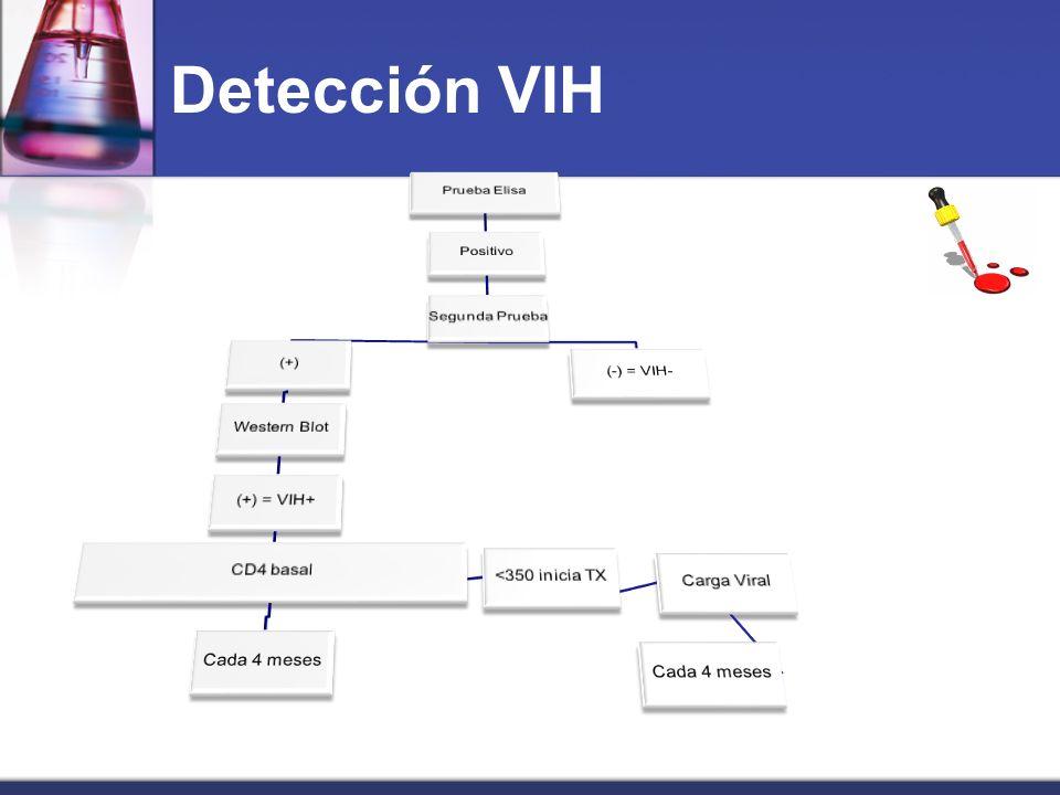 Detección VIH