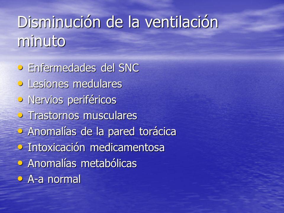 Disminución de la ventilación minuto Enfermedades del SNC Enfermedades del SNC Lesiones medulares Lesiones medulares Nervios periféricos Nervios perif