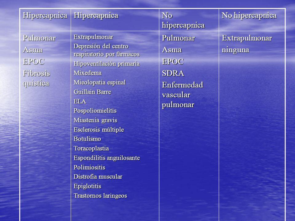 HipercapnicaHipercapnica No hipercapnica PulmonarAsmaEPOC Fibrosis quistica Extrapulmonar Depresión del centro respiratorio por fármacos Hipoventilaci