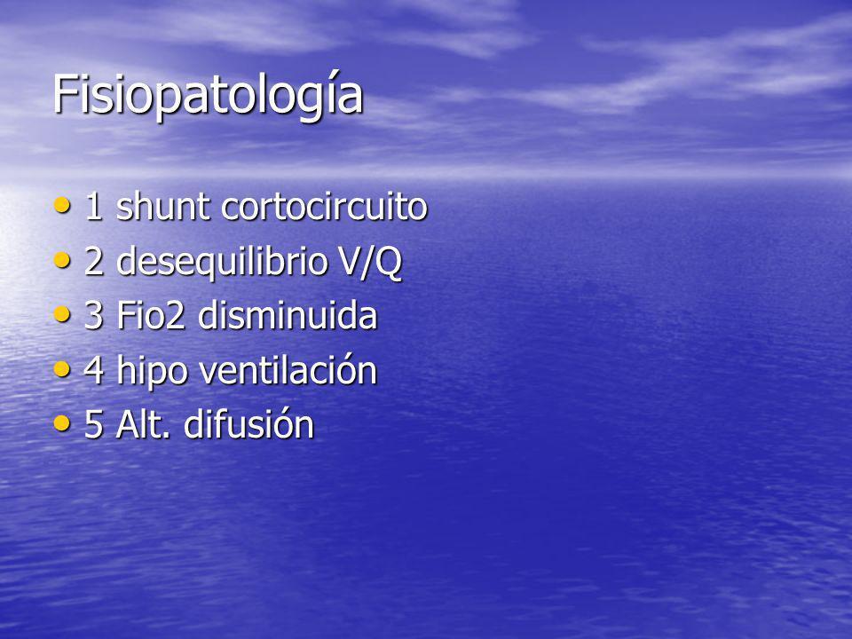 Fisiopatología 1 shunt cortocircuito 1 shunt cortocircuito 2 desequilibrio V/Q 2 desequilibrio V/Q 3 Fio2 disminuida 3 Fio2 disminuida 4 hipo ventilac