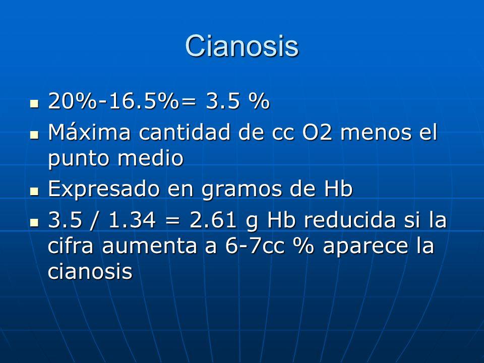 Cianosis 20%-16.5%= 3.5 % 20%-16.5%= 3.5 % Máxima cantidad de cc O2 menos el punto medio Máxima cantidad de cc O2 menos el punto medio Expresado en gr