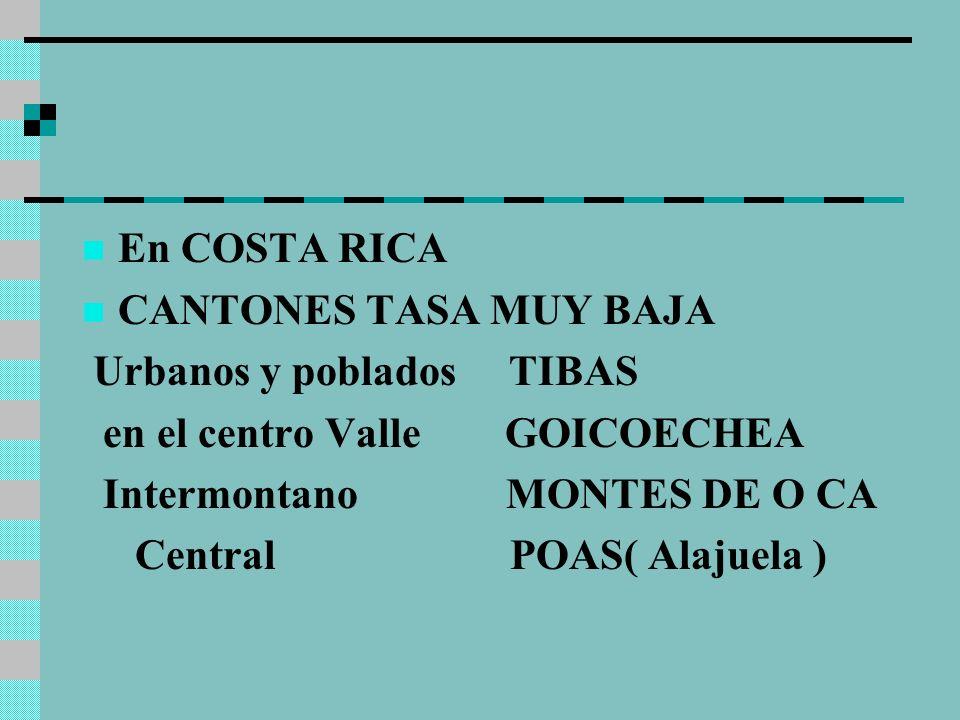 En COSTA RICA CANTONES TASA MUY BAJA Urbanos y poblados TIBAS en el centro Valle GOICOECHEA Intermontano MONTES DE O CA Central POAS( Alajuela )