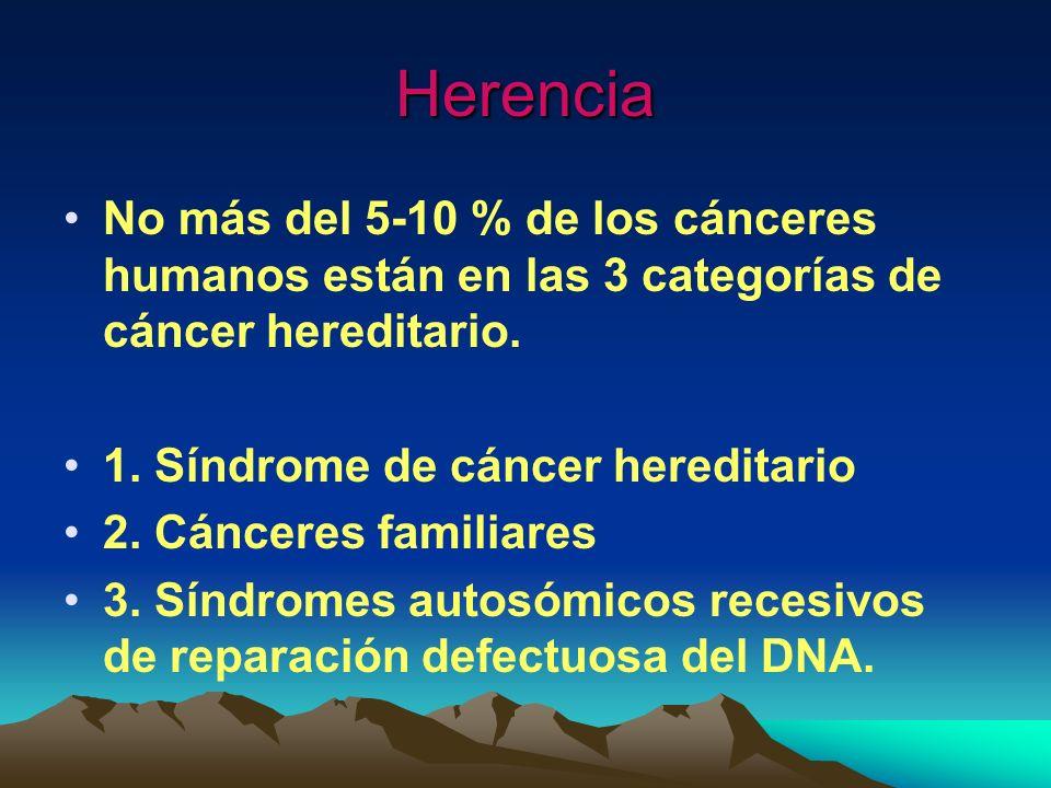 Herencia No más del 5-10 % de los cánceres humanos están en las 3 categorías de cáncer hereditario. 1. Síndrome de cáncer hereditario 2. Cánceres fami