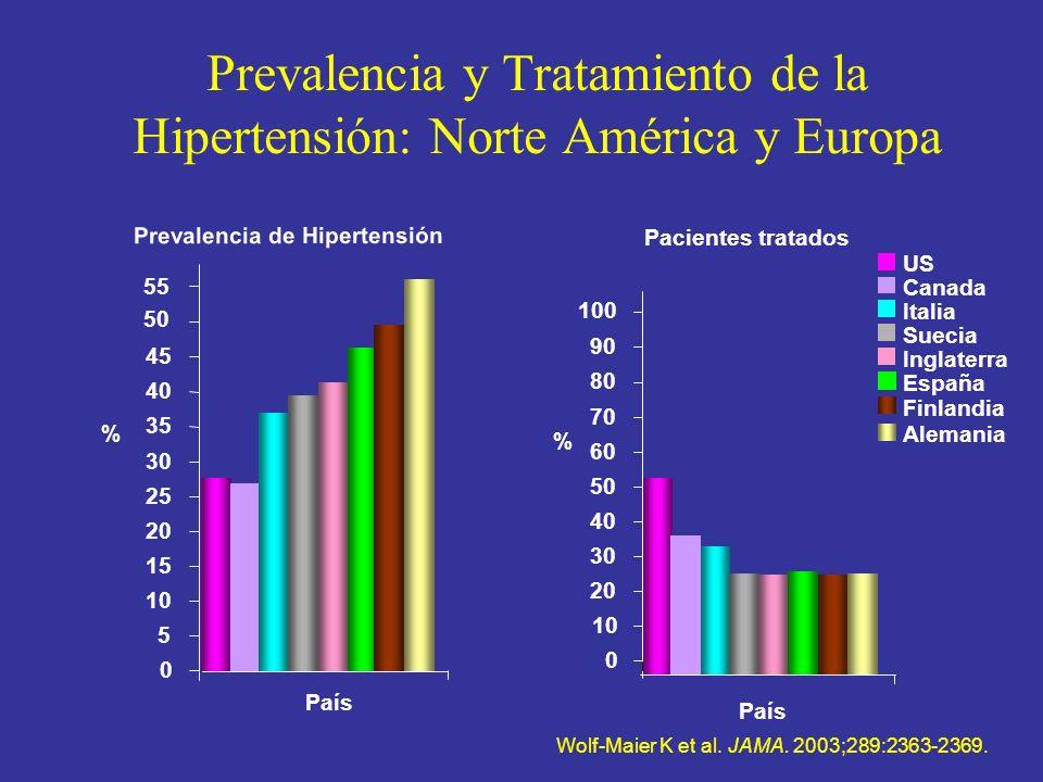 Prevalencia y Tratamiento de la Hipertensión: Norte América y Europa Prevalencia de Hipertensión 0 5 10 15 20 25 30 35 40 45 50 55 País % US Canada Al