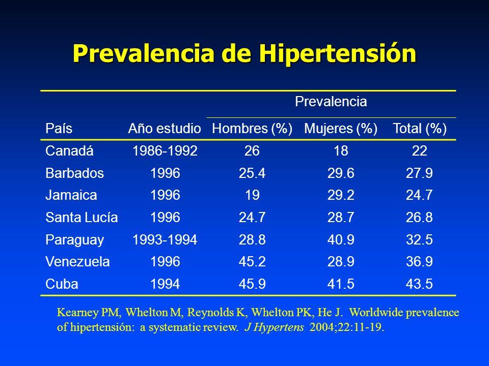 Prevalencia de Hipertensión Prevalencia PaísAño estudioHombres (%)Mujeres (%)Total (%) Canadá1986-1992261822 Barbados199625.429.627.9 Jamaica19961929.