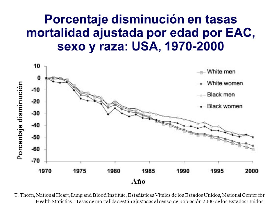 T. Thorn, National Heart, Lung and Blood Institute, Estadísticas Vitales de los Estados Unidos, National Center for Health Statistics. Tasas de mortal