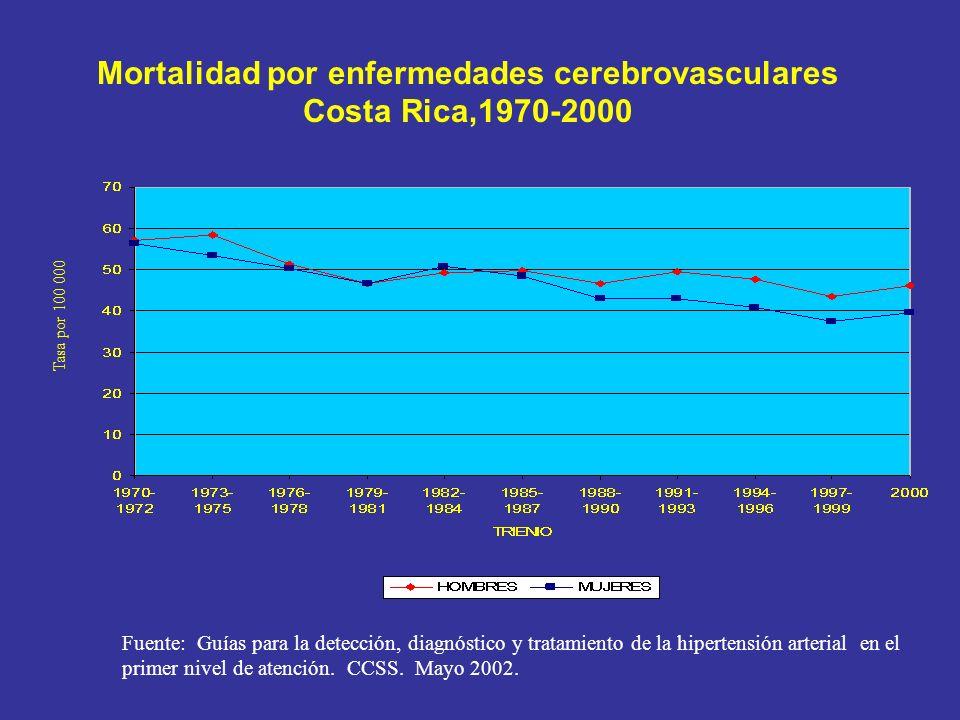 Mortalidad por enfermedades cerebrovasculares Costa Rica,1970-2000 Tasa por 100 000 Fuente: Guías para la detección, diagnóstico y tratamiento de la h