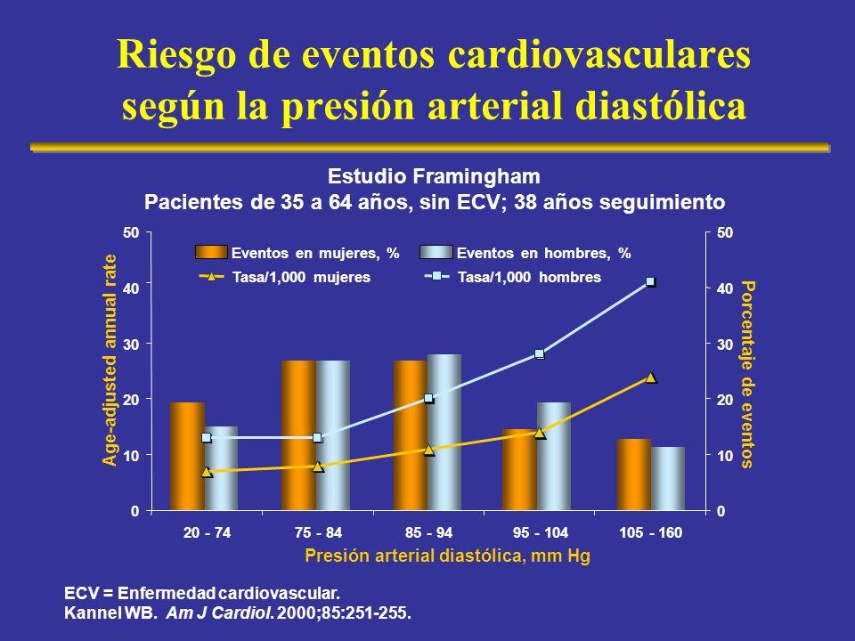Riesgo de eventos cardiovasculares según la presión arterial diastólica ECV = Enfermedad cardiovascular. Kannel WB. Am J Cardiol. 2000;85:251-255. 0 1