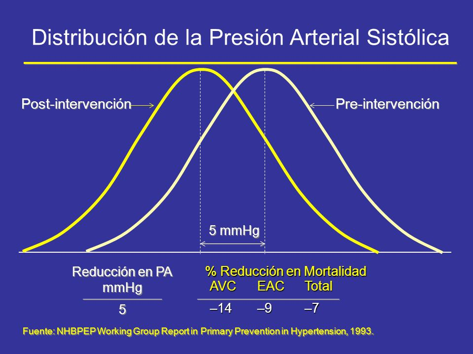 Fuente: NHBPEP Working Group Report in Primary Prevention in Hypertension, 1993. Reducción en PA mmHg 5 Reducción en PA mmHg 5 5 mmHg Post-intervenció
