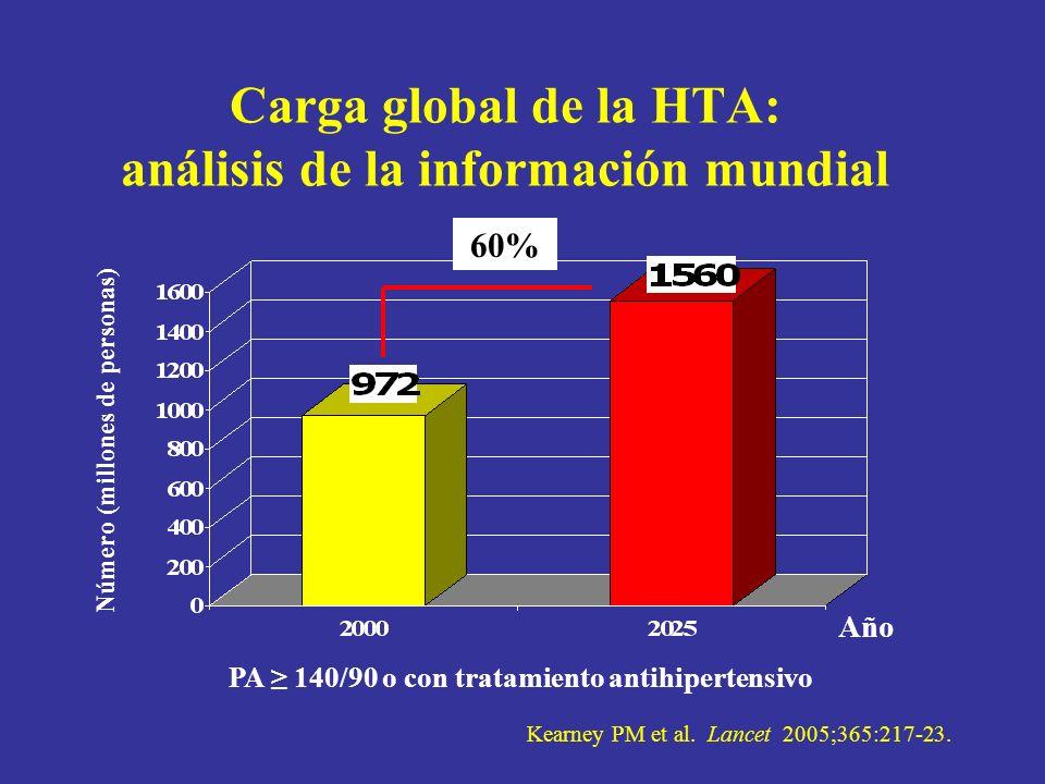 Carga global de la HTA: análisis de la información mundial Número (millones de personas) Kearney PM et al. Lancet 2005;365:217-23. Año 60% PA 140/90 o