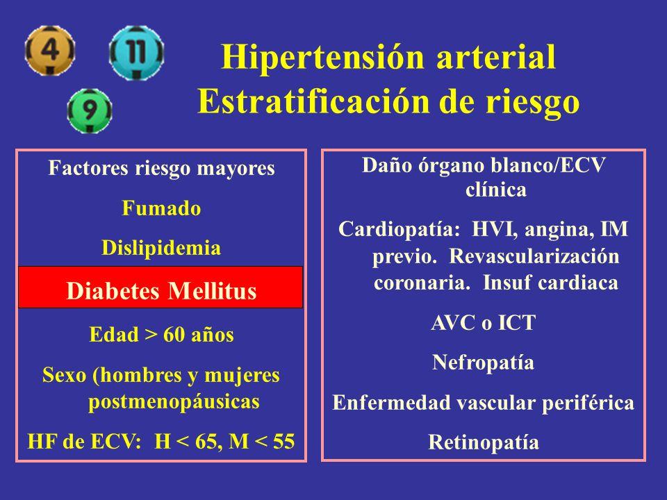 Hipertensión arterial Estratificación de riesgo Factores riesgo mayores Fumado Dislipidemia Diabetes Mellitus Edad > 60 años Sexo (hombres y mujeres p