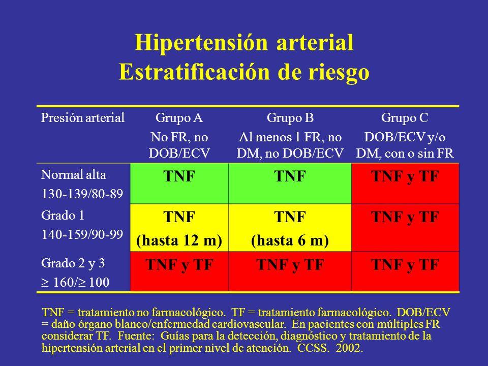 Hipertensión arterial Estratificación de riesgo Presión arterialGrupo A No FR, no DOB/ECV Grupo B Al menos 1 FR, no DM, no DOB/ECV Grupo C DOB/ECV y/o